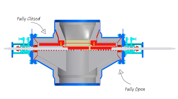 Double Disc Double Displacement (4D) Slide Valve